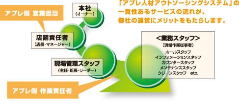 サービスフローイメージ図